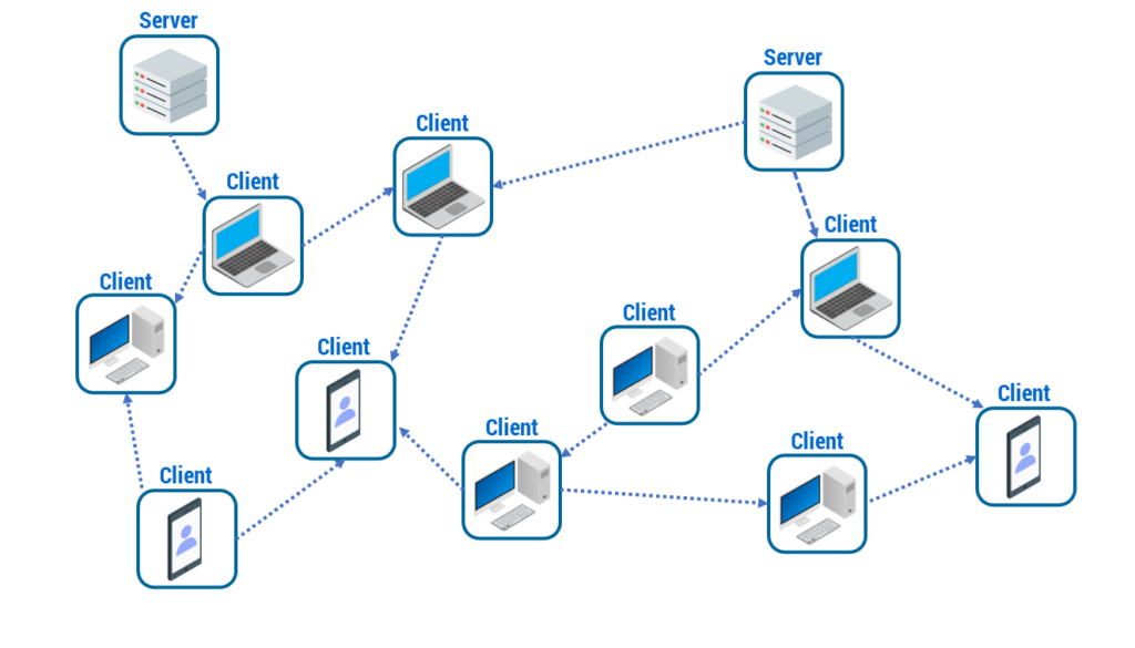 Figura 3: Architettura Peer-to-Peer