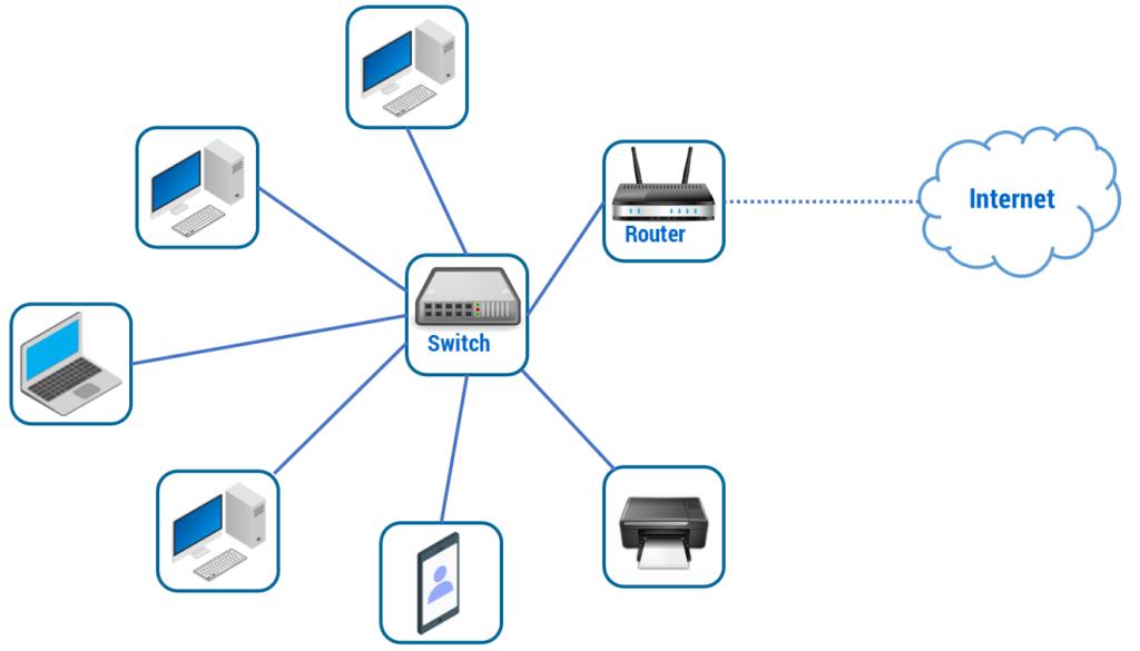 Figura 4: Schema di una generica LAN