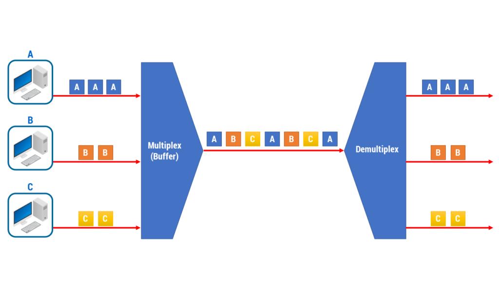 Figura 11: Time Division Multiplexing