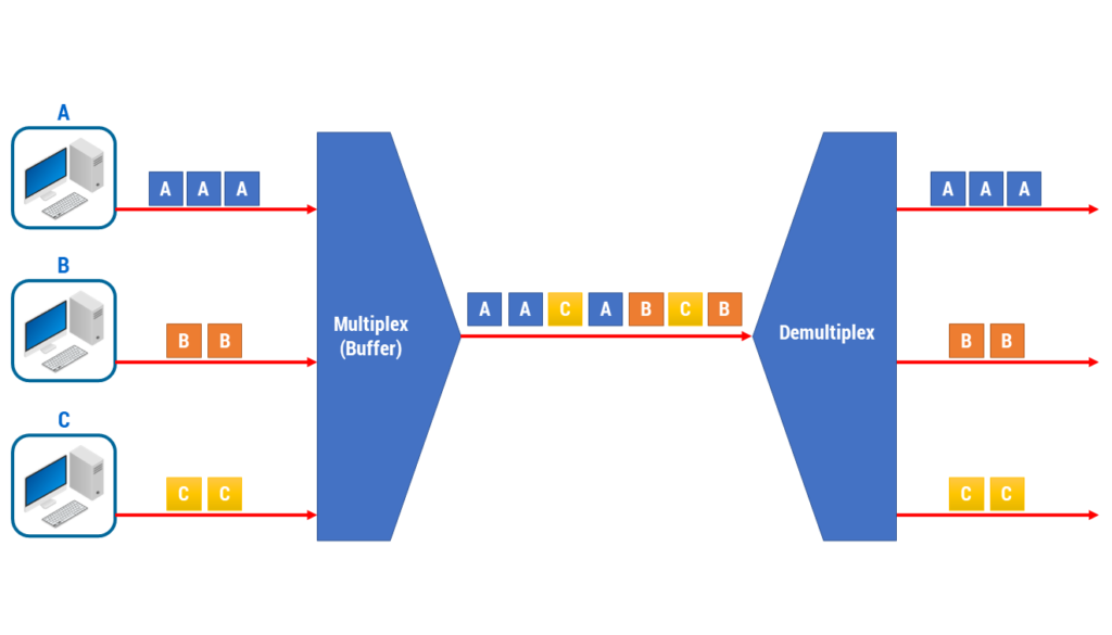 Figura 12: Packet Switching Multiplexing