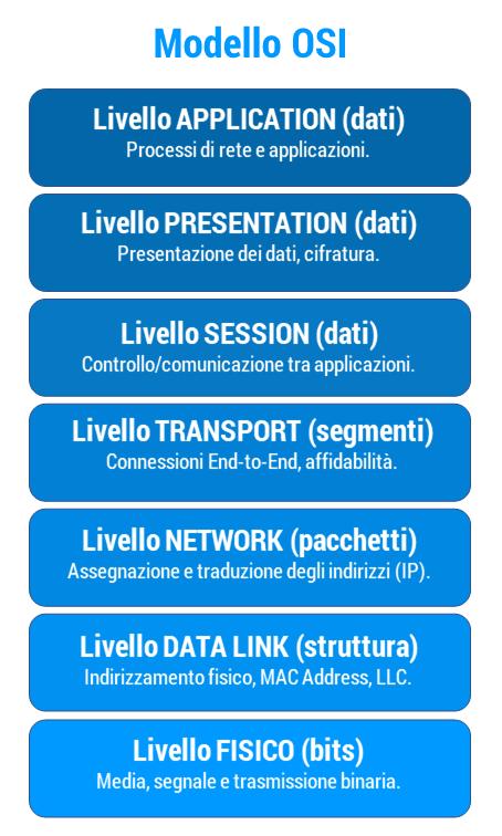 Figura 15: i livelli dello stack ISO/OSI