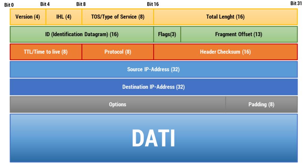 Figura 19: Pacchetto IP