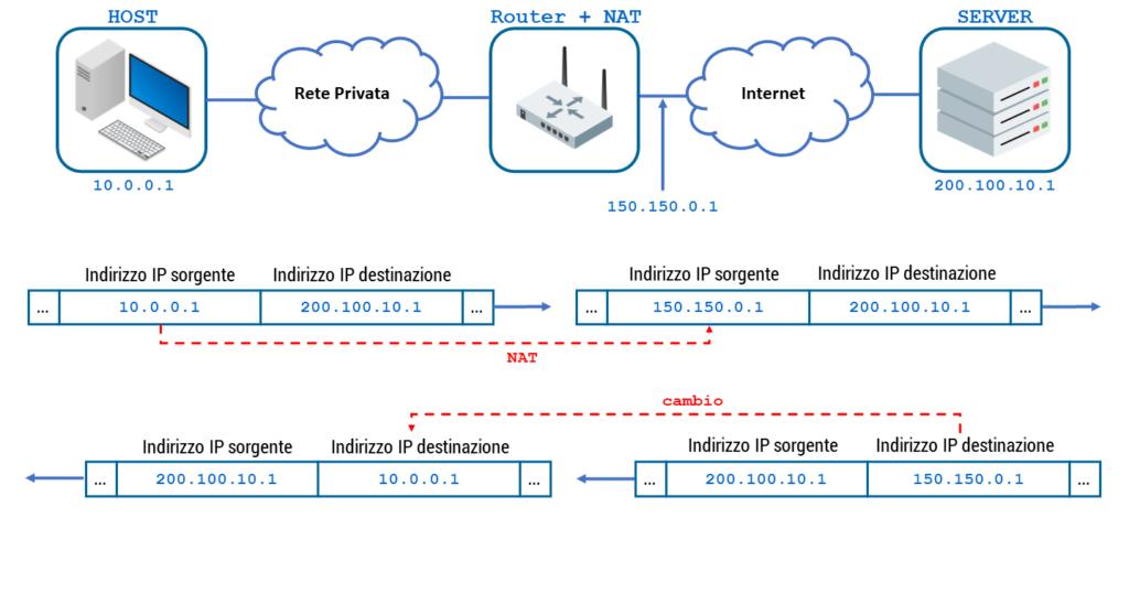 Figura 22: Network Address Translation