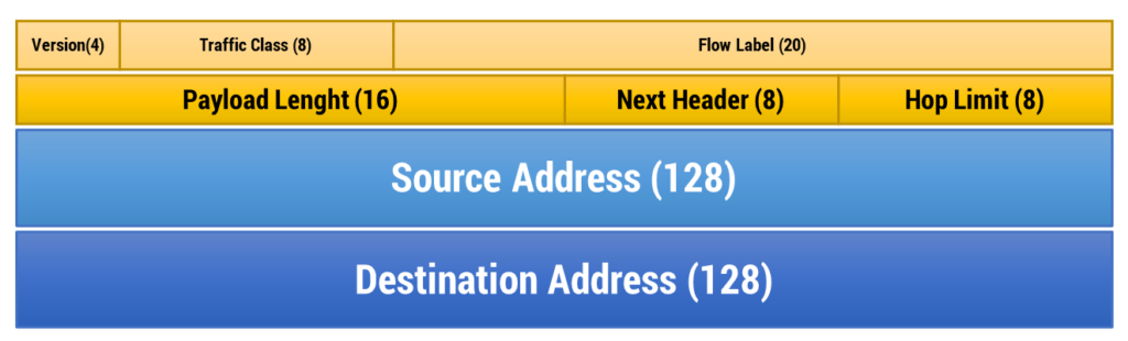 Figura 23: Pacchetto IPv6