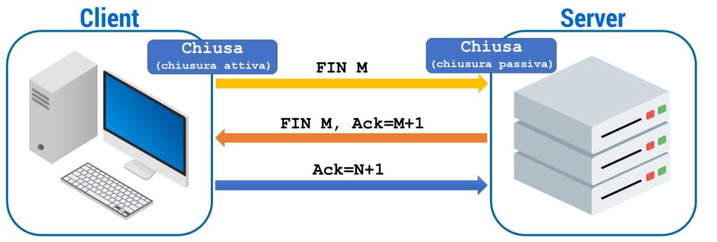 Figura 26: Chiusura con single way handshake