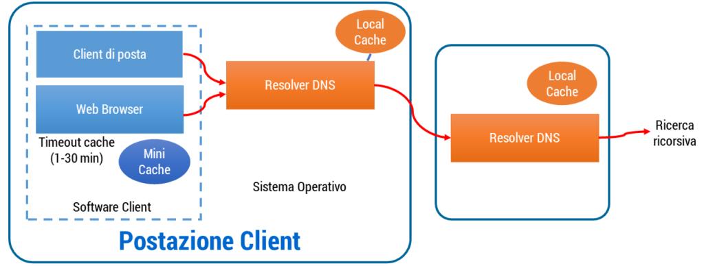 Figura 33: Sequenza di risoluzione DNS