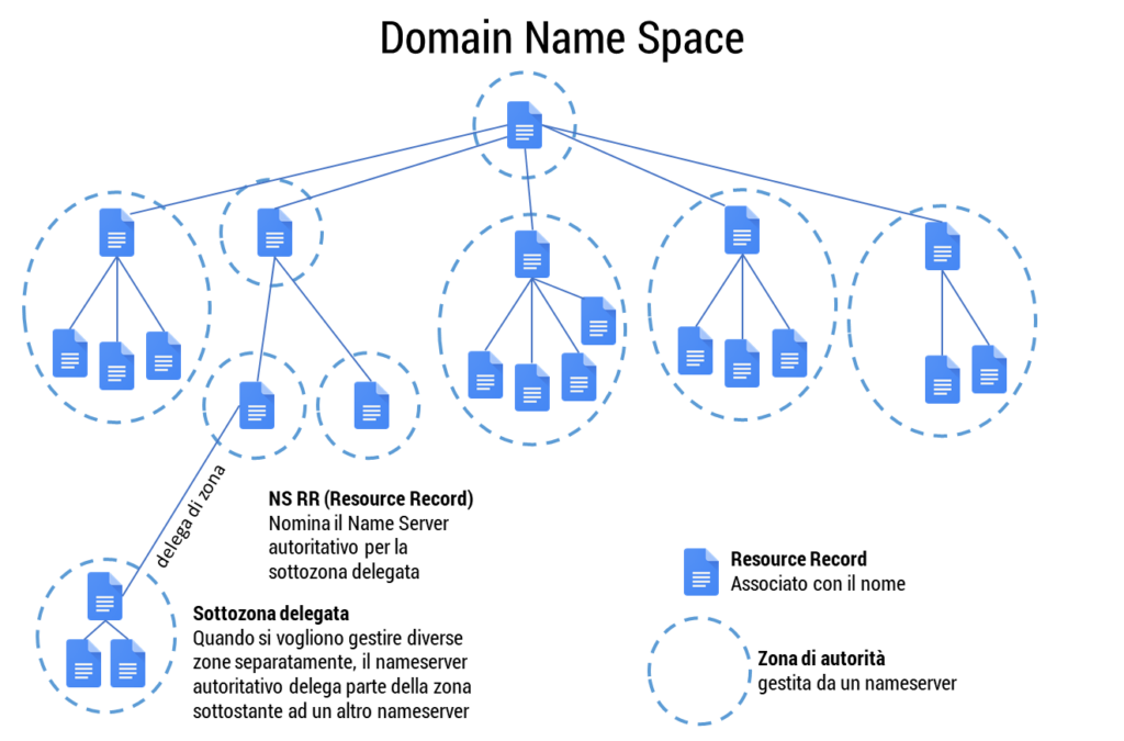 Figura 34: Domain Name Space