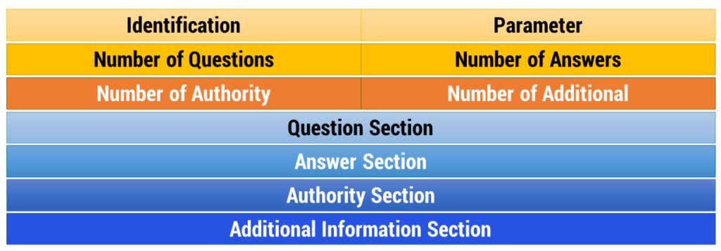 Figura 35: Formato messaggio DNS
