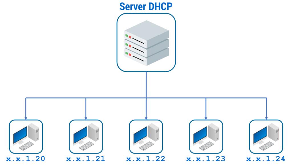 Figura 36: Server DHCP