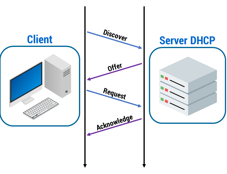 Figura 37: Sessione DHCP