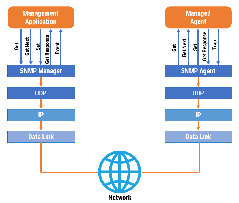Figura 39: Interazione Manager - Agent in SNMP