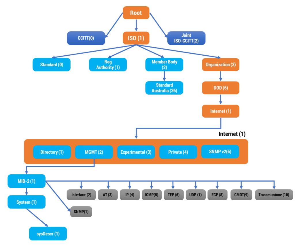 Figura 40: Albero MIB SNMP