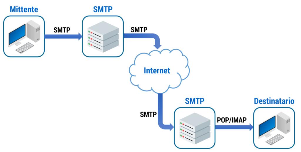 Figura 41: il protocollo SMTP