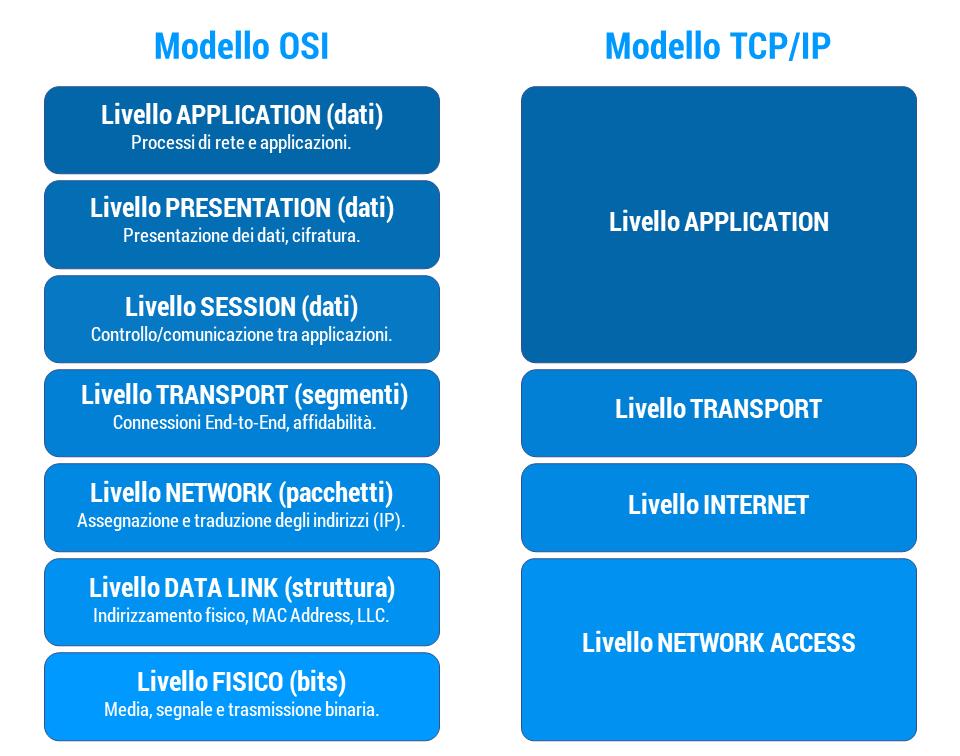 Figura 43: Confronto tra gli Stack ISO/OSI e TCP/IP