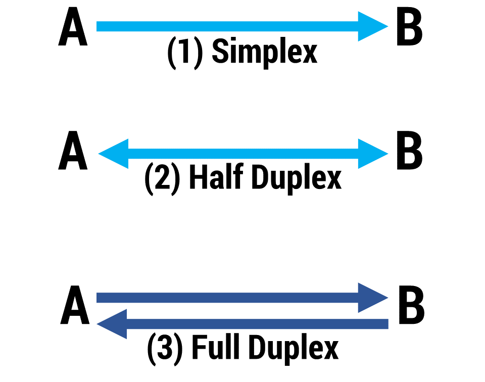 Figura 1: simplex, half duplex, full duplex
