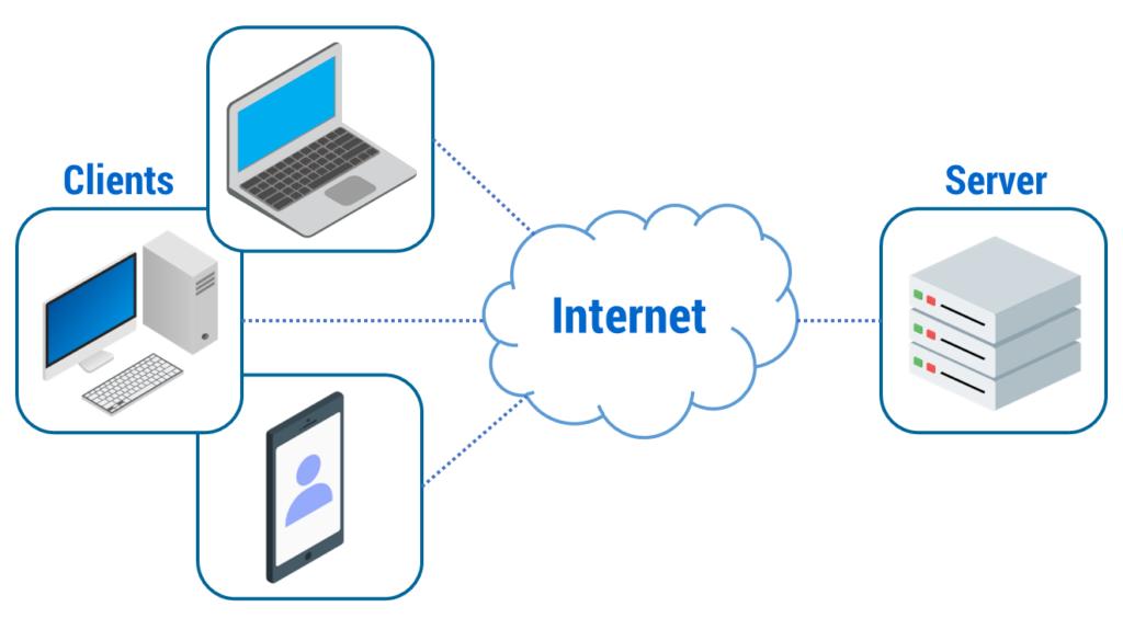 Figura 2: Architettura Client-Server