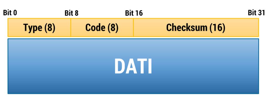 Figura 20: Messaggio ICMP - Internet Control Message Protocol