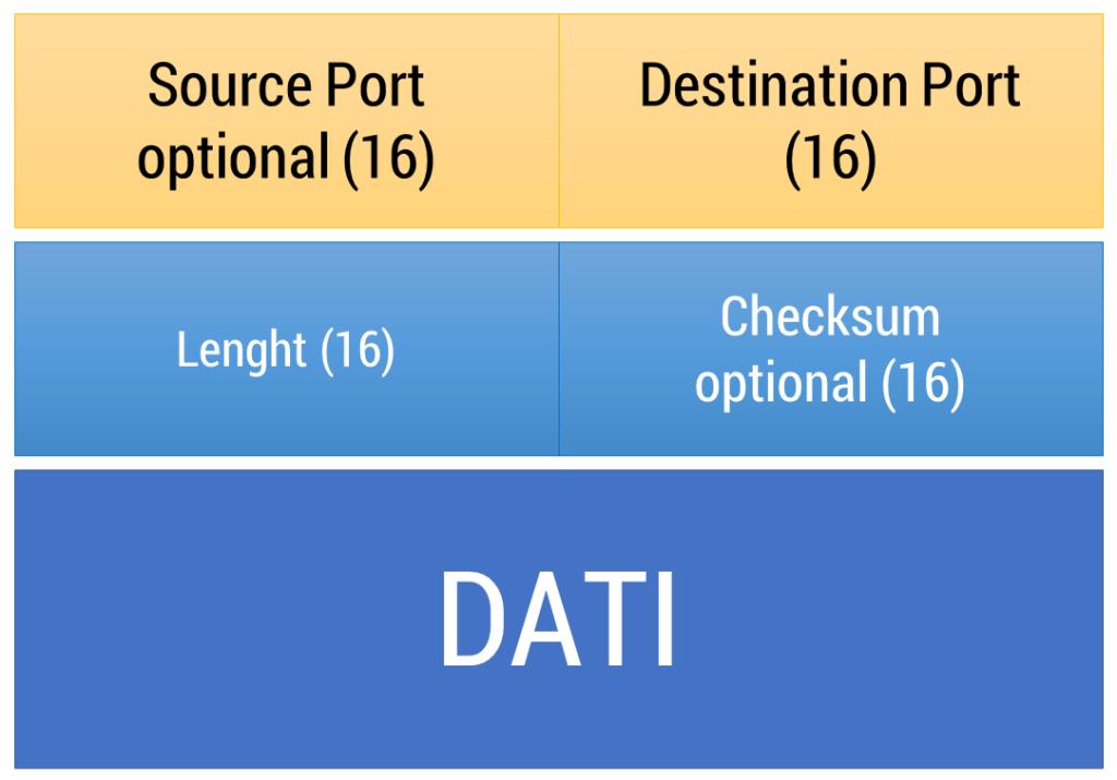 Figura 29: Struttura di un datagramma UDP