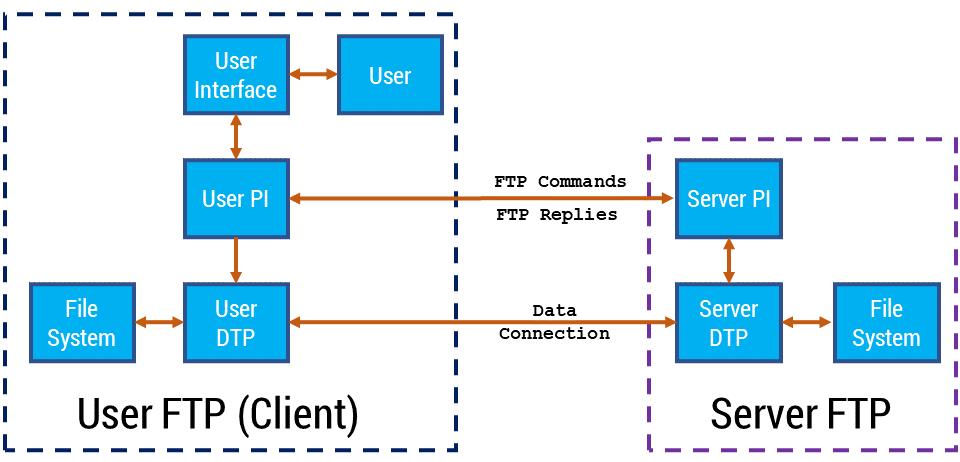 Figura 32: Modello FTP